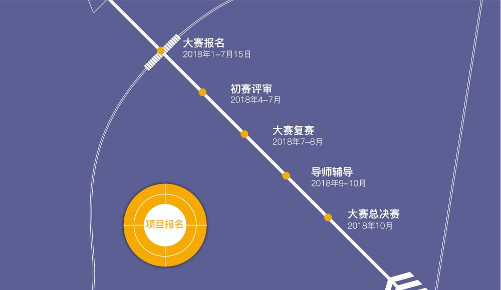 第七届【千人计划】创业大赛